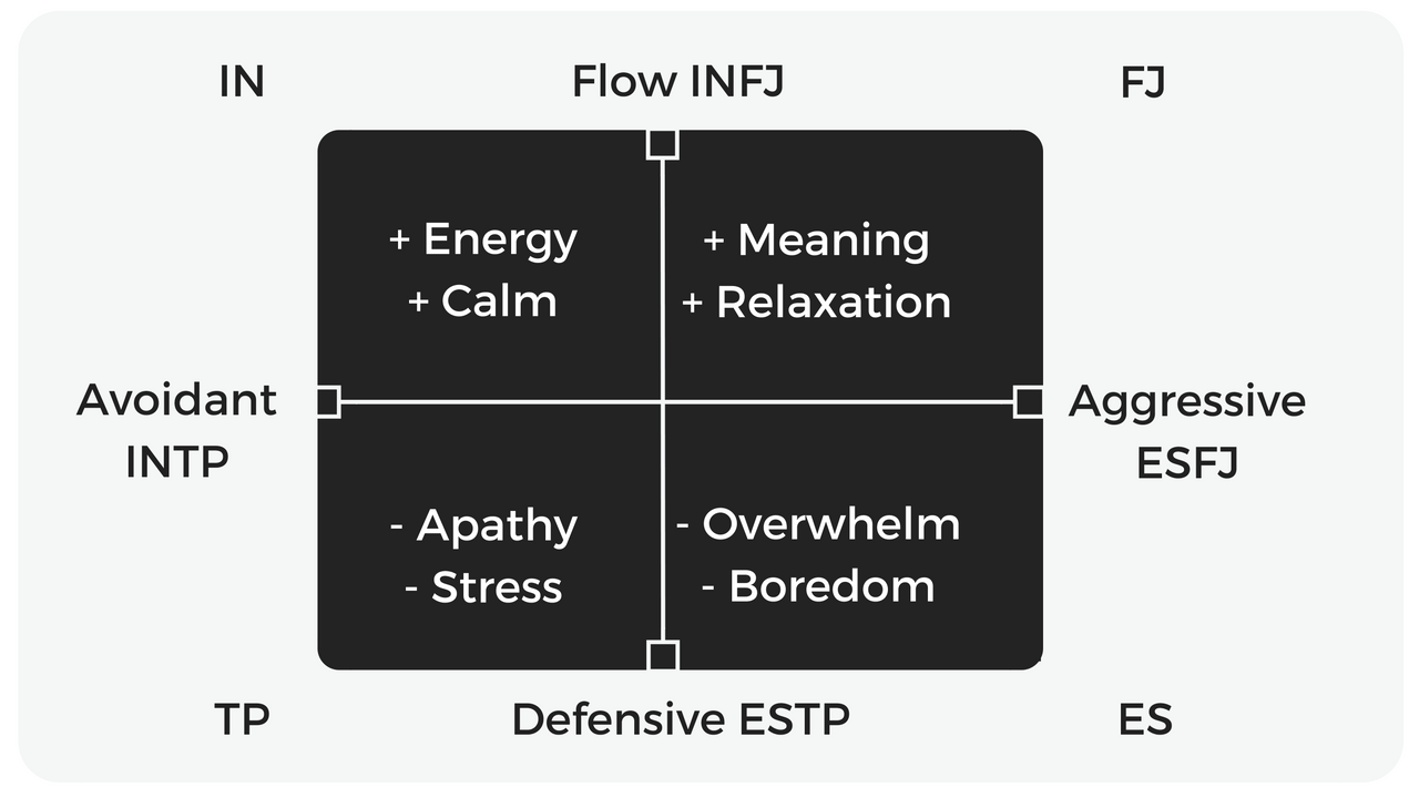 intropersonal communication The depth of the line signifies the significance of interpersonal relationships in an individual's life, while the length corresponds with time spent coupled (longer lines represent lengthier partnerships.