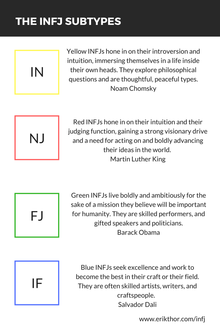 The INFJ Subtypes