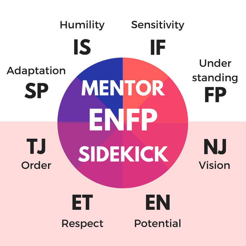ISFPs as mentors, and ENTJs as sidekicks - ENFPs change depending on mood and situation.