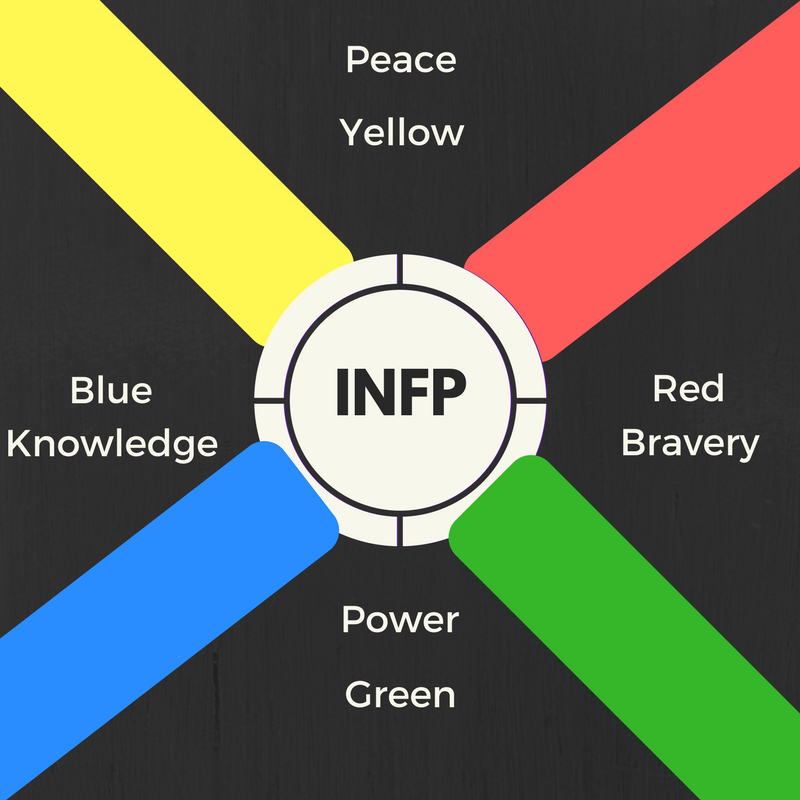 INFP paths four infp subtypes