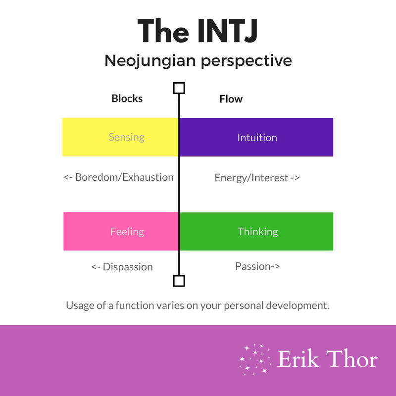 Extraverted Intuition: Not what you think it is » Erik Thor
