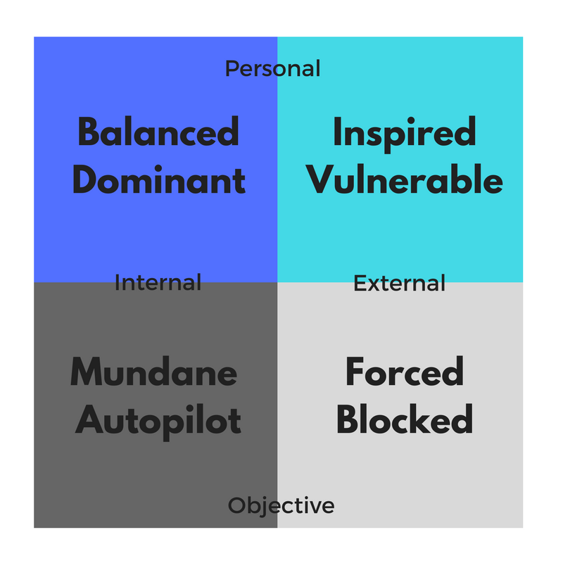 internal, external, personal, objective