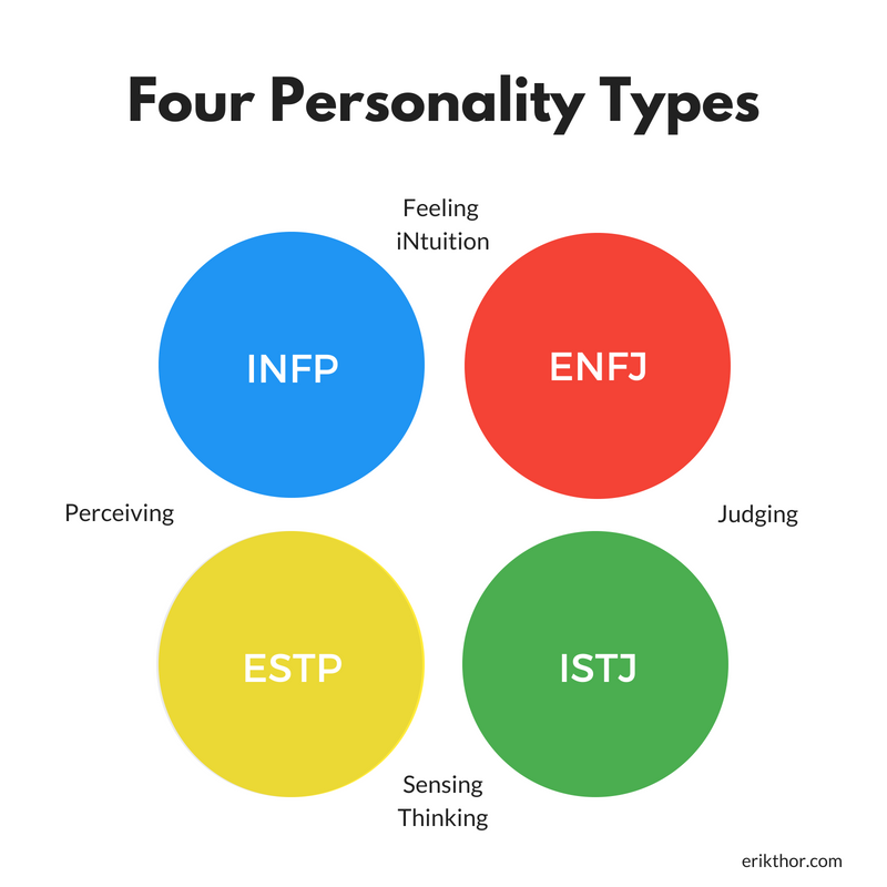 Image Result For Color Personality Types