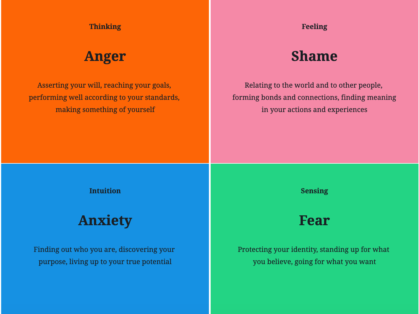 The deeper emotions of the sixteen personalities