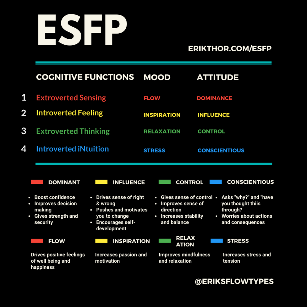 ESFP Cognitive Functions