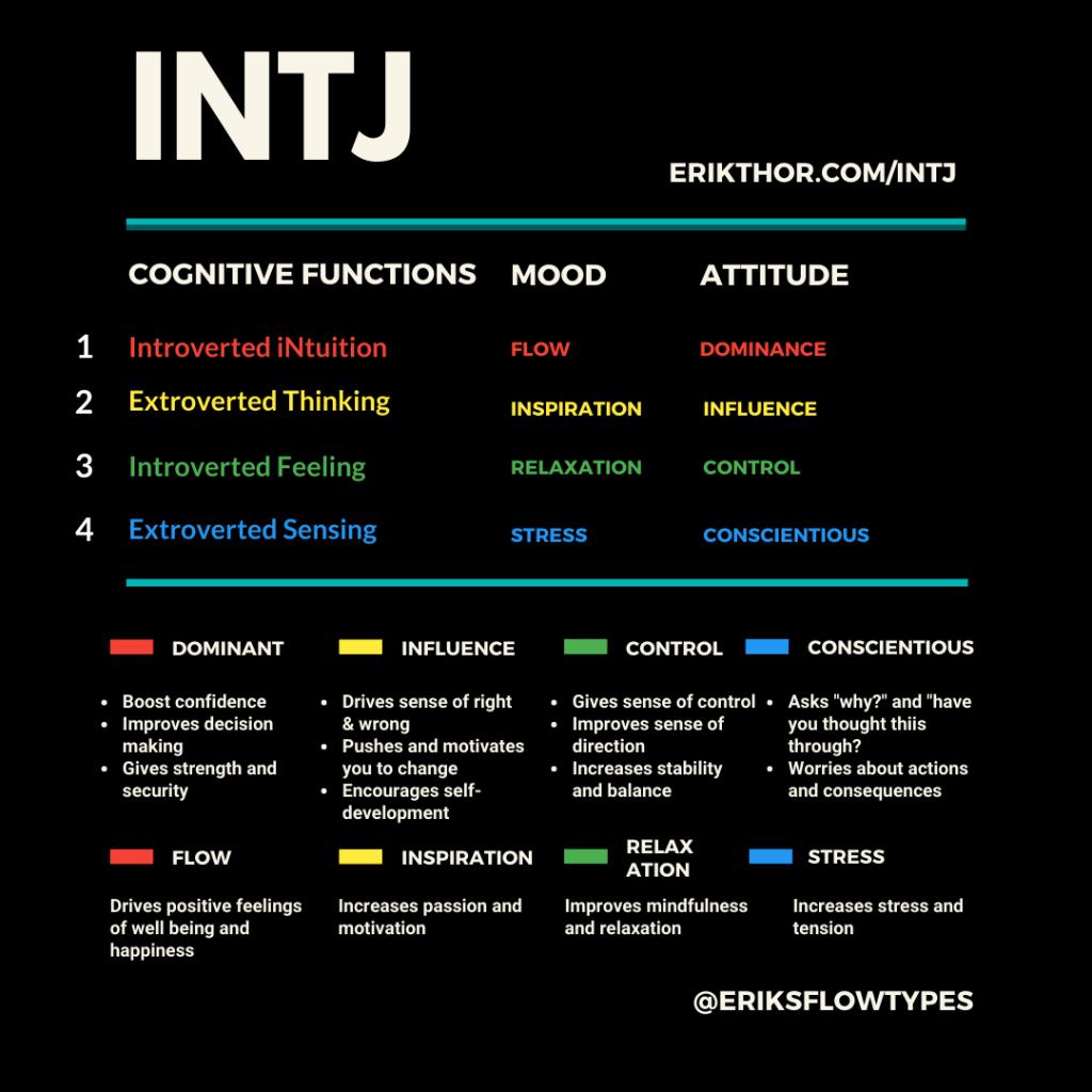 INTJ Cognitive Functions
