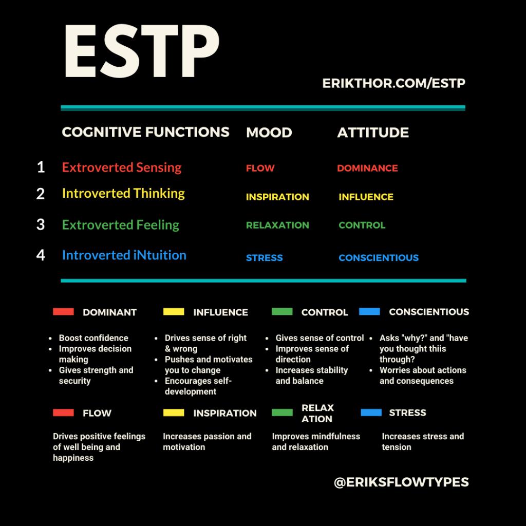 ESTP Cognitive Functions