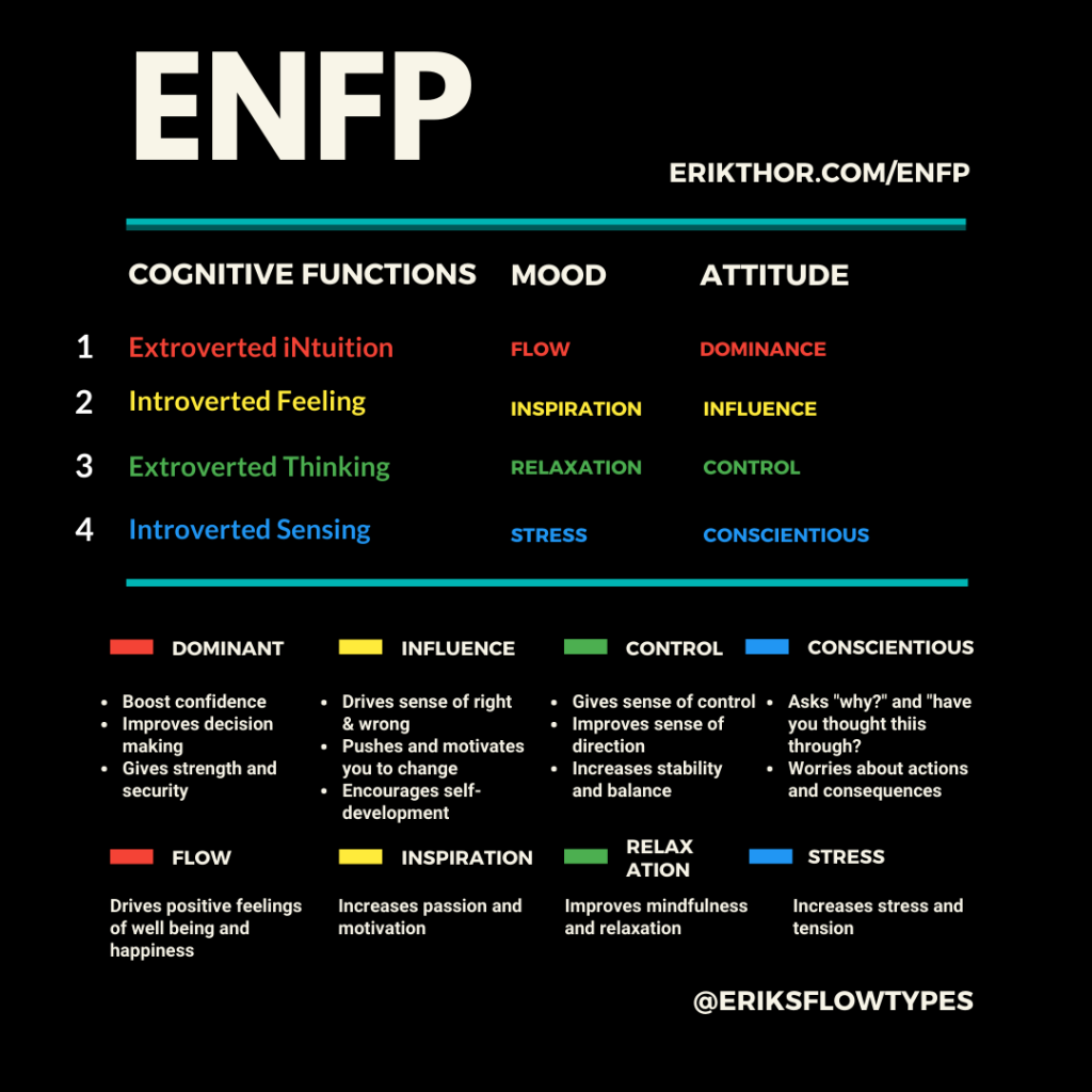 ENFP Cognitive Functions