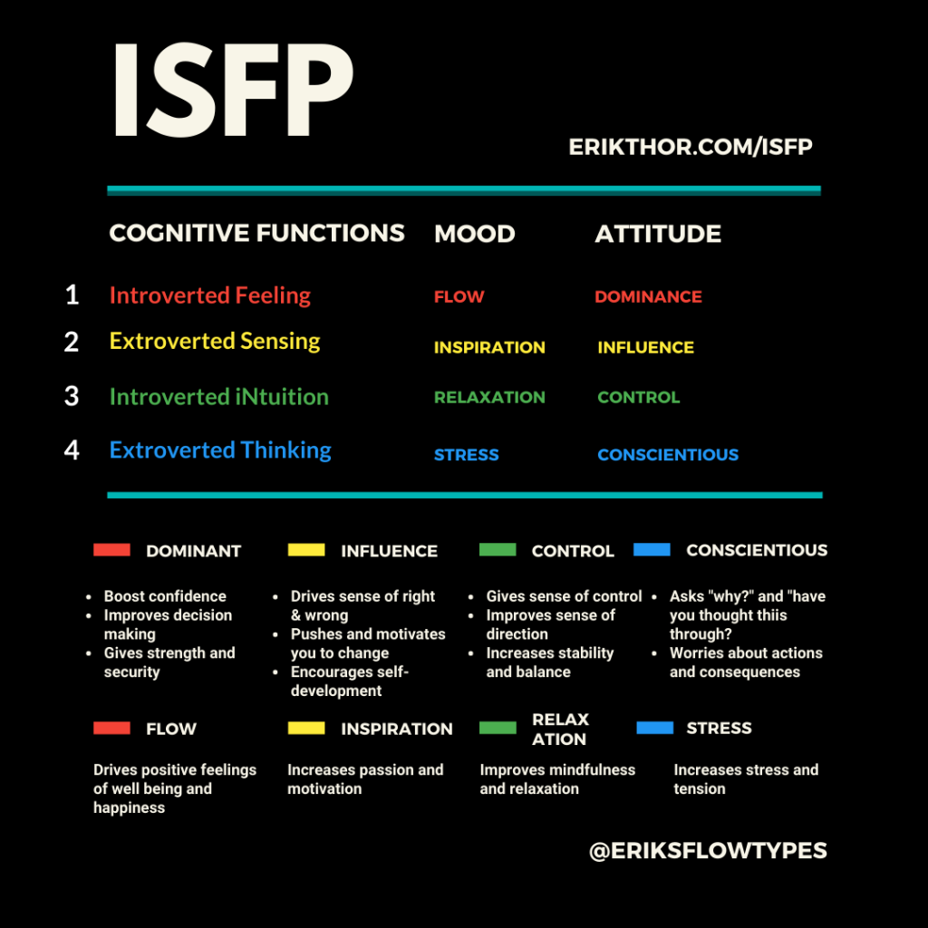ISFP Cognitive Functions