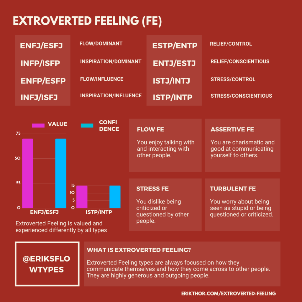 Extroverted Feeling, ENFJ Extroverted Feeling, ESFJ Extroverted Feeling, MBTI Extroverted Feeling, Cognitive Functions Extroverted Feeling