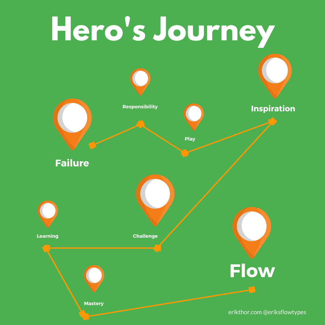 The 16 Personalities Hero's Journey