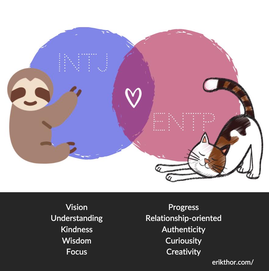 INFJ - ENFP Relationship