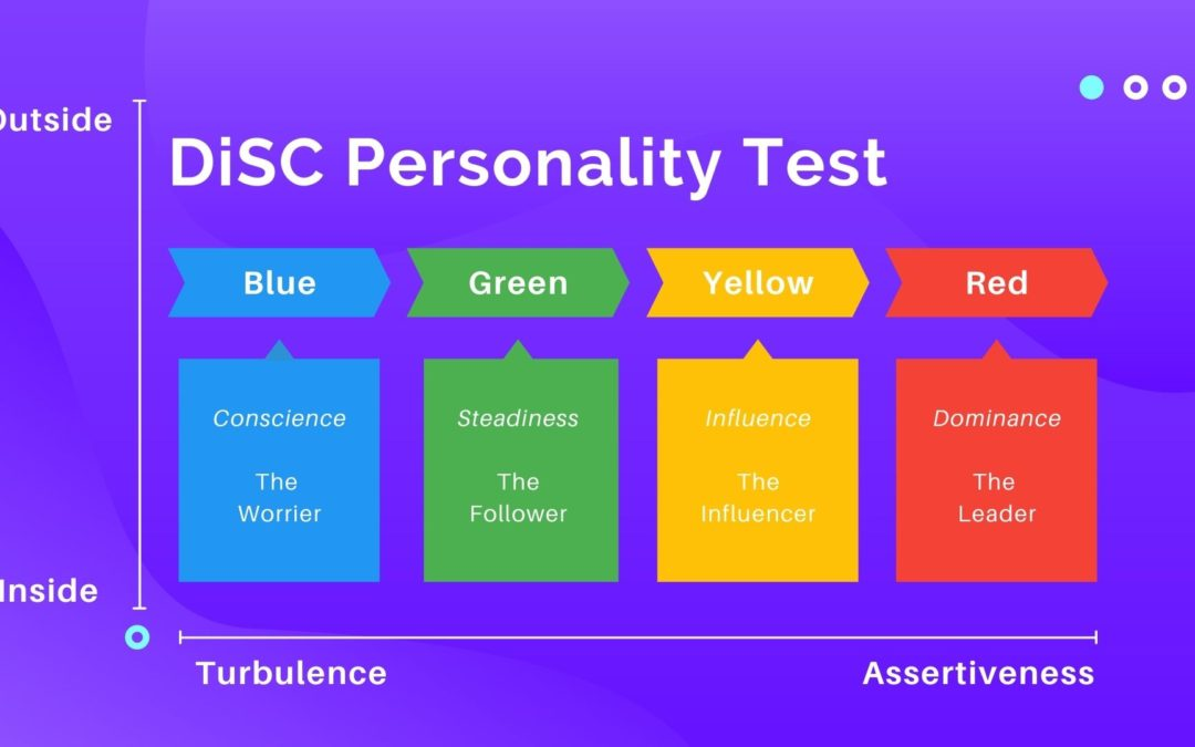 DiSC personality test, DiSC colour test, red test, yellow test, blue test, green test