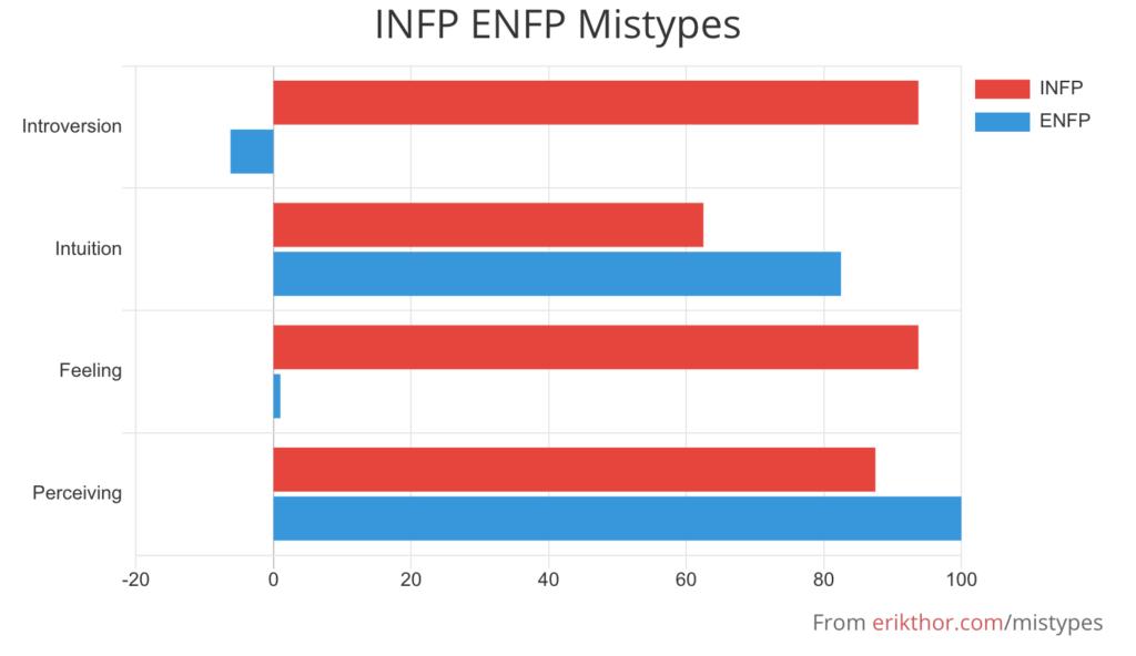 INFP ENFP Mistypes, INFP Mistypes
