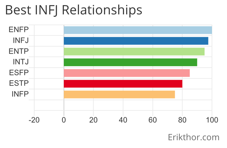 INFJ Relationships, INFJ ENFP Relationships, INFJ ENTP Relationships, INFJ INFJ Relationships, INFJ INTJ Relationships