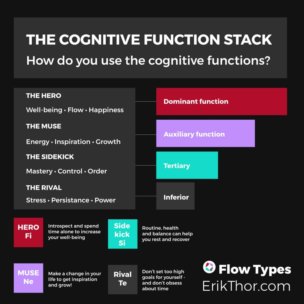 The cognitive function stack, Dominant function, Auxiliary Function, Tertiary Function, Stress Function