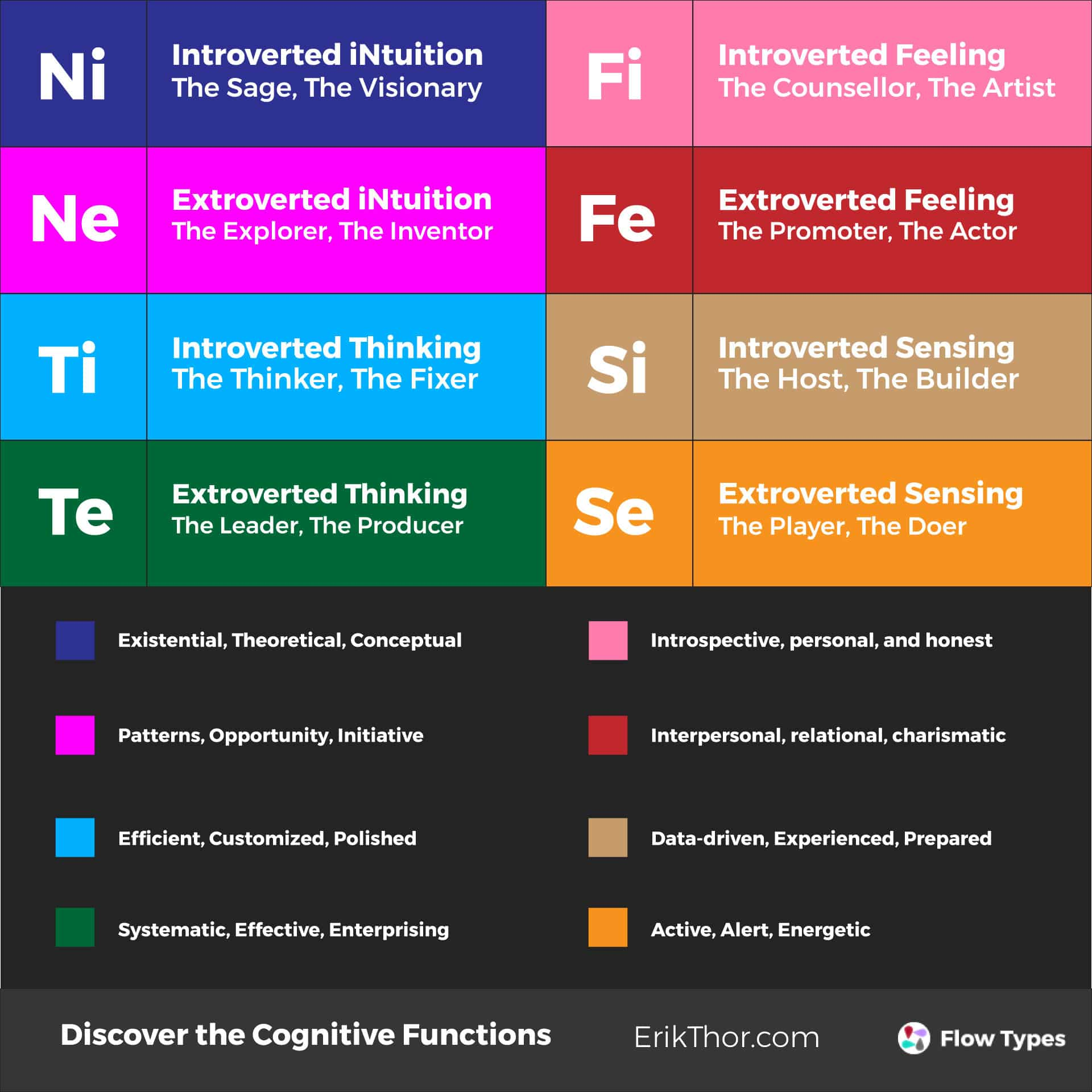 The Eight Cognitive Functions | Erik Thor