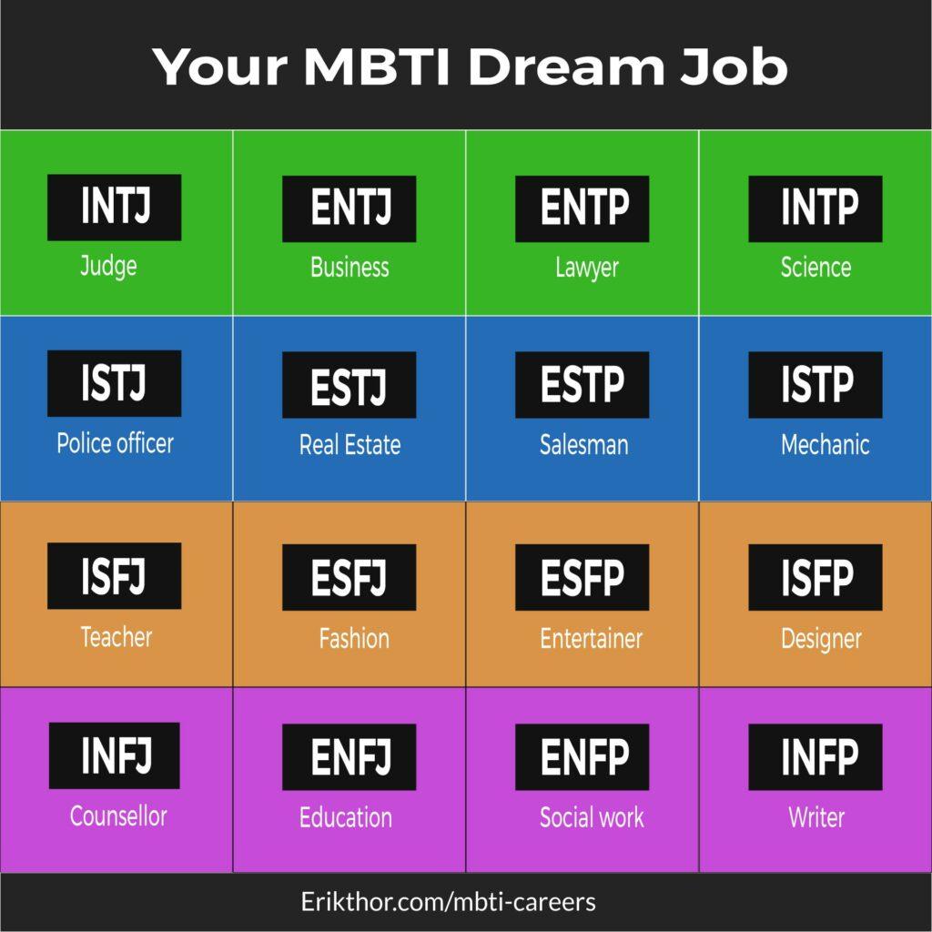 best mbti jobs, ideal mbti careers, 16 personalities jobs, 16 personalities careers, infj careers, infj jobs, intj jobs, enfp jobs, entp jobs, intp jobs, entj jobs, infp jobs, enfj jobs