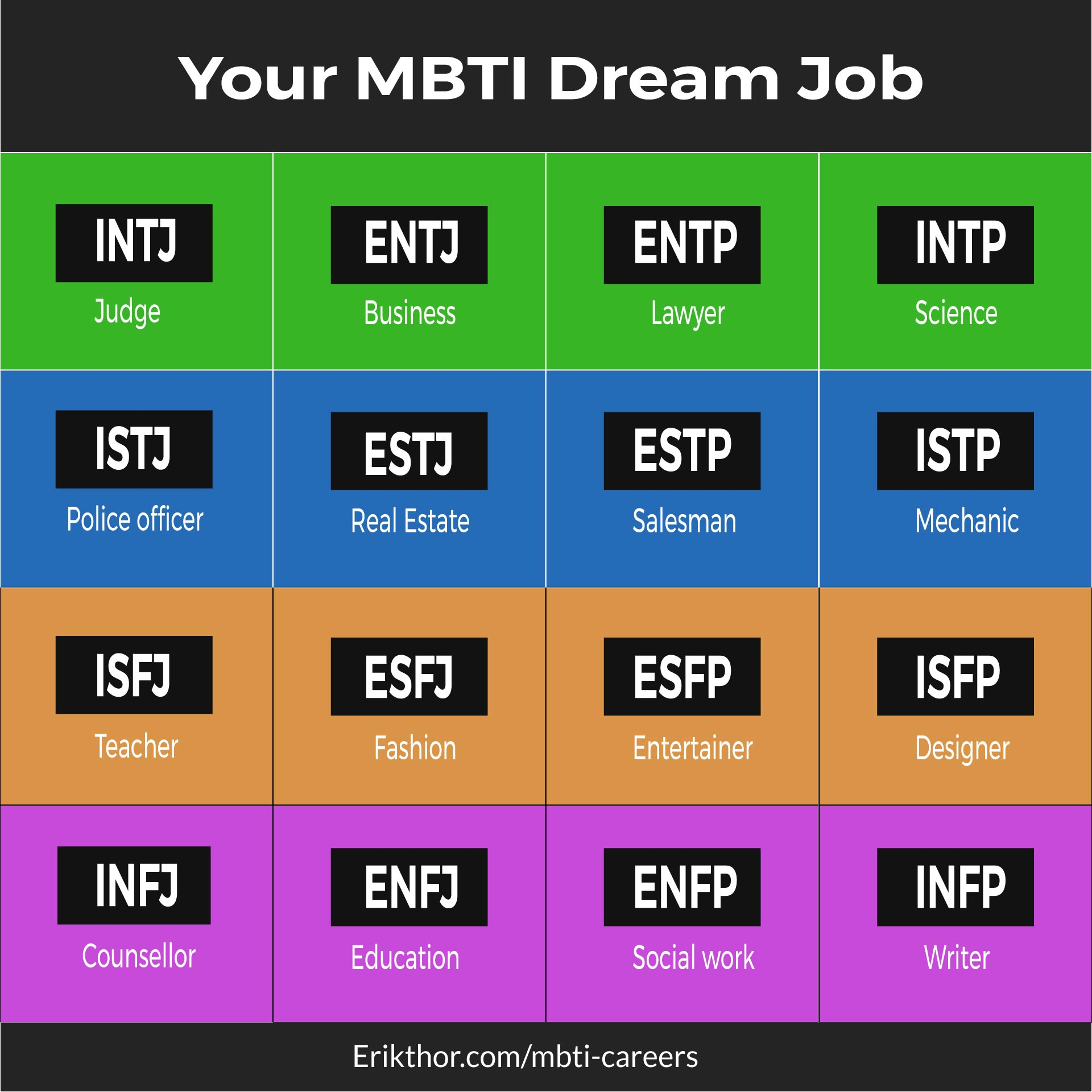 What is the best job for your personality type?